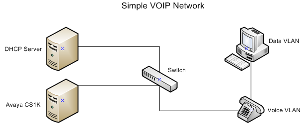 Adventures in VOIP (or how to make Avaya phones & Cisco switches ...