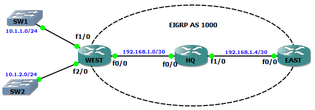 EIGRP Passive Interfaces