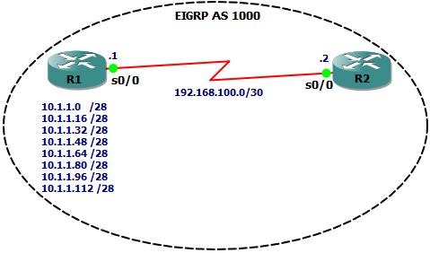 EIGRP Route Summarization