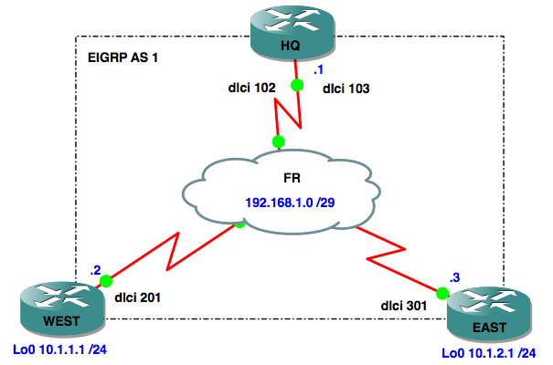 ccnp route study \u2013 eigrp over frame relay notthenetwork mein such a design each router has a single interface (serial0 0) connected to the frame relay cloud, and there are pvc\u0027s (permanent virtual circuits) linking