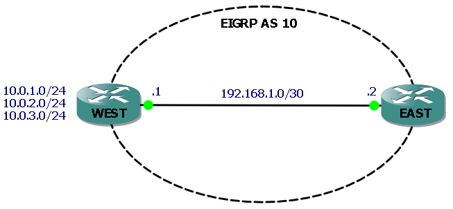 EIGRP Route Filtering