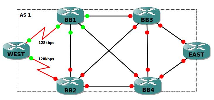 EIGRP Stub Router