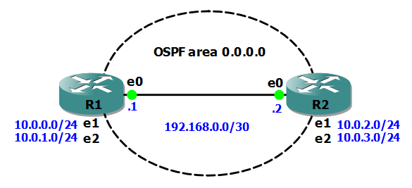 Junos Basics – Single Area OSPF | NotTheNetwork me