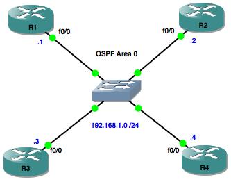 OSPF DR:BDR Election