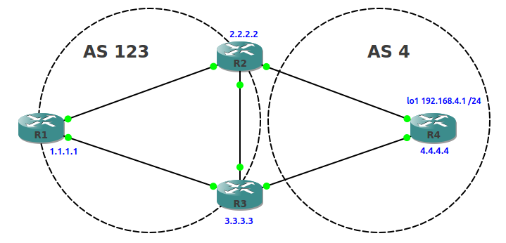 BGP Basics - Modifying Attributes