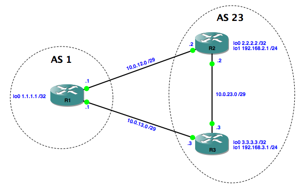 bgp basics - exchanging routes
