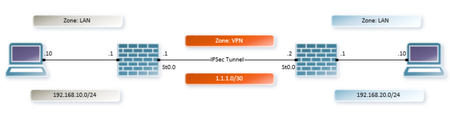 SRX Route Based VPN